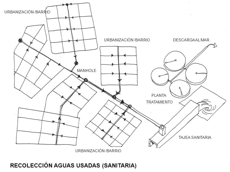 RECOLECCIÓN AGUAS USADAS (SANITARIA)