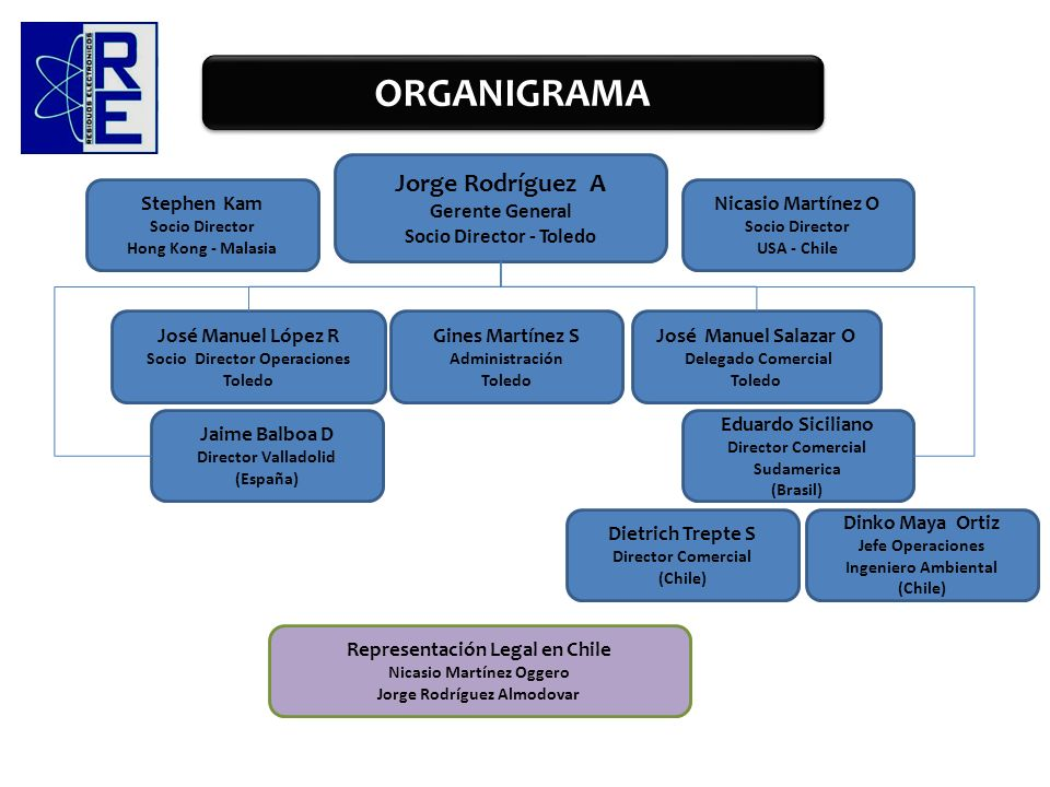 ORGANIGRAMA Jorge Rodríguez A Gerente General Socio Director - Toledo