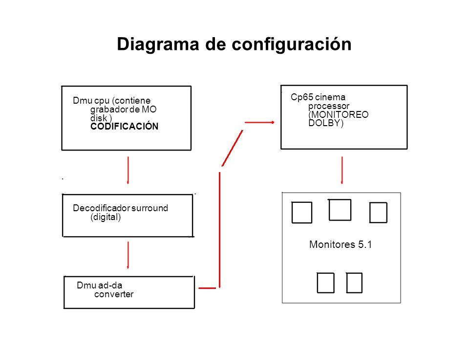 Diagrama de configuración