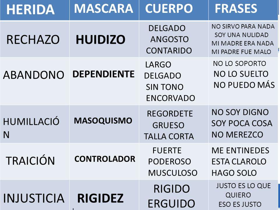CUERPO FRASES RECHAZO HUIDIZO INJUSTICIA ABANDONO TRAICIÓN RIGIDO