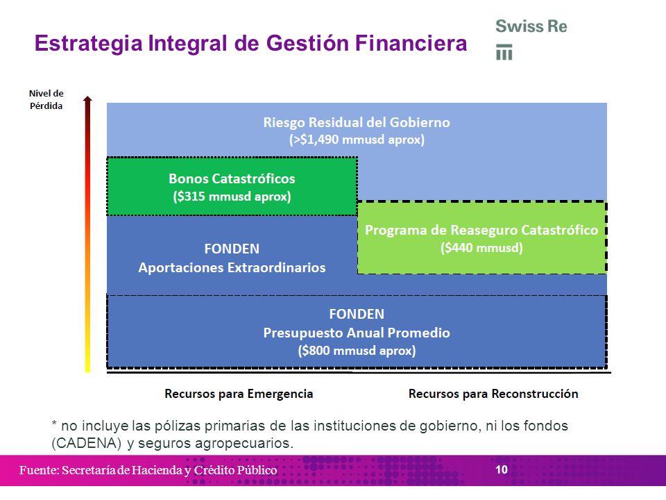 Estrategia Integral de Gestión Financiera