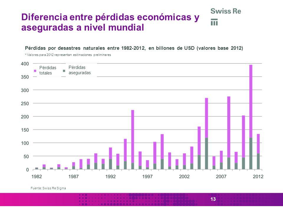 Diferencia entre pérdidas económicas y aseguradas a nivel mundial