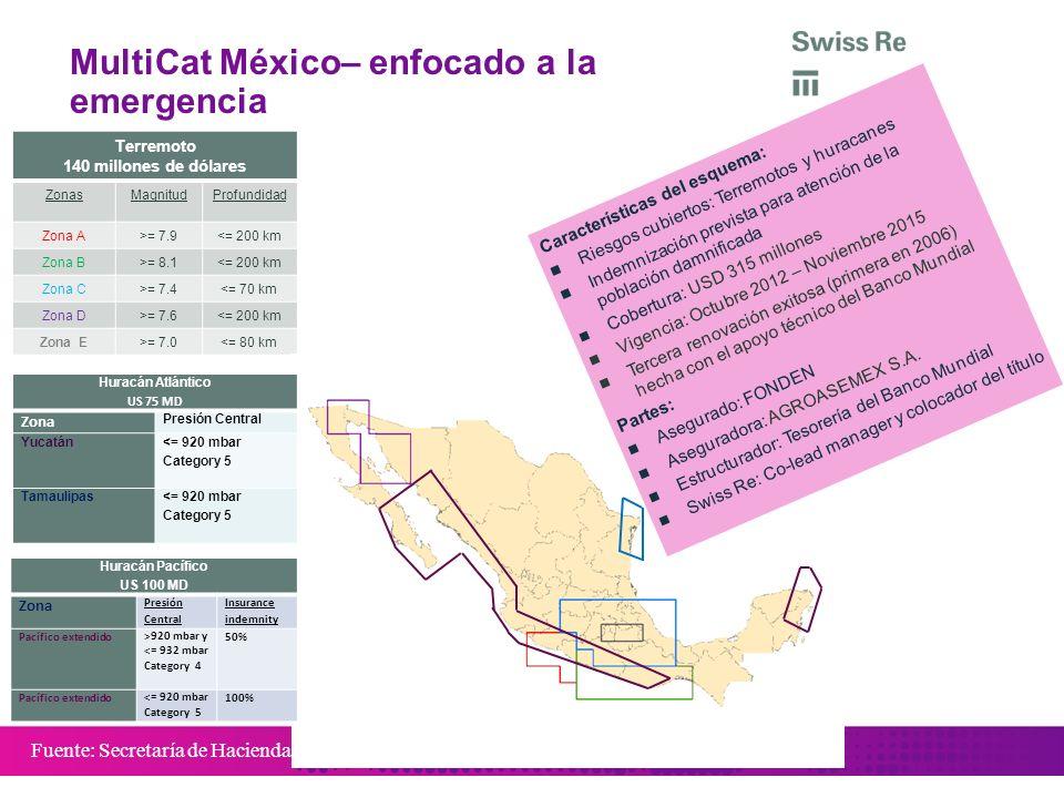 Fuente: Secretaría de Hacienda y Crédito Público