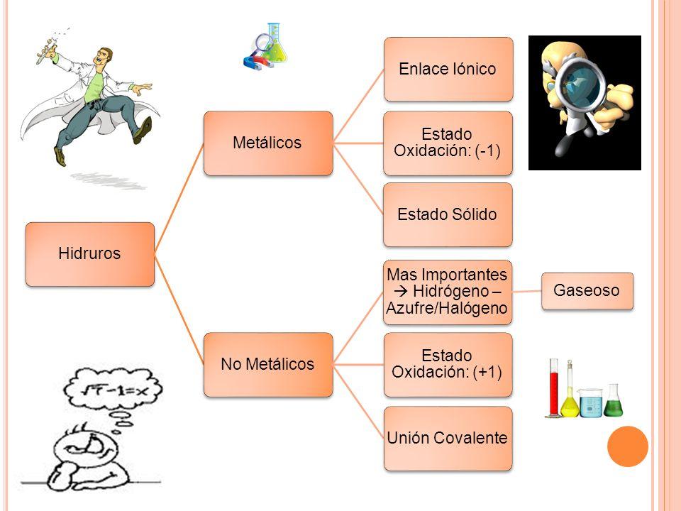 Mas Importantes  Hidrógeno – Azufre/Halógeno