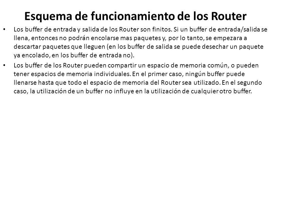 Esquema de funcionamiento de los Router