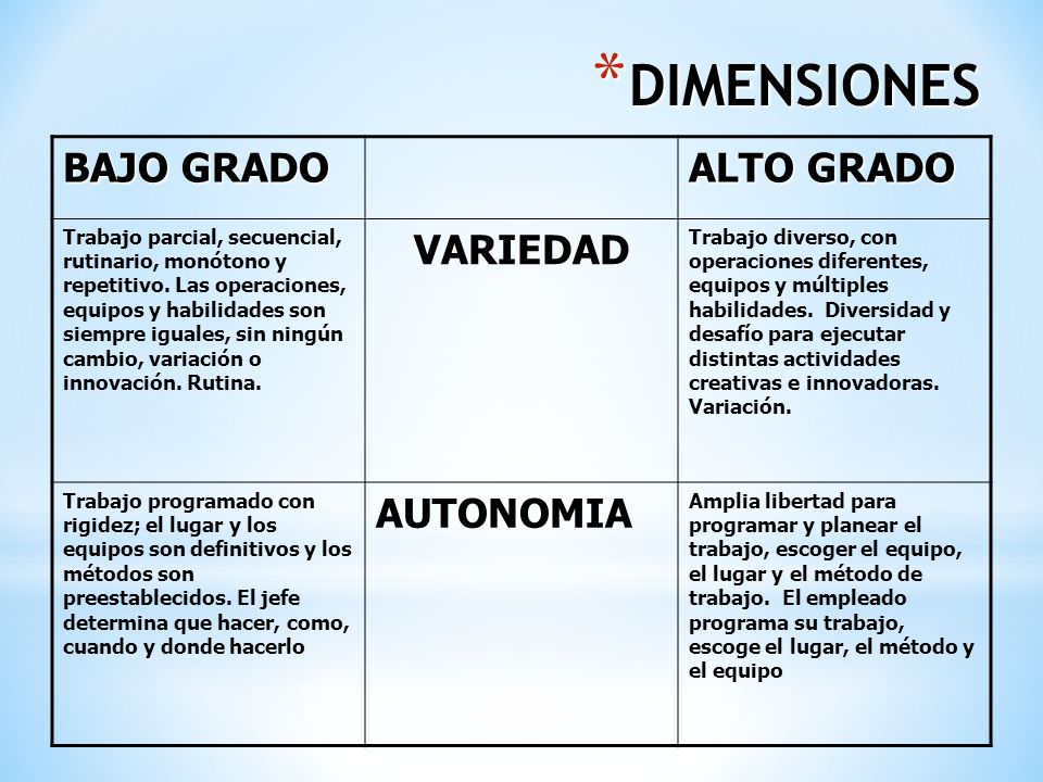 DIMENSIONES BAJO GRADO ALTO GRADO VARIEDAD AUTONOMIA