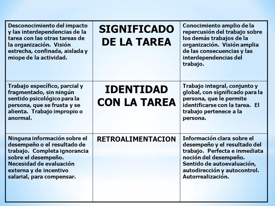 SIGNIFICADO DE LA TAREA