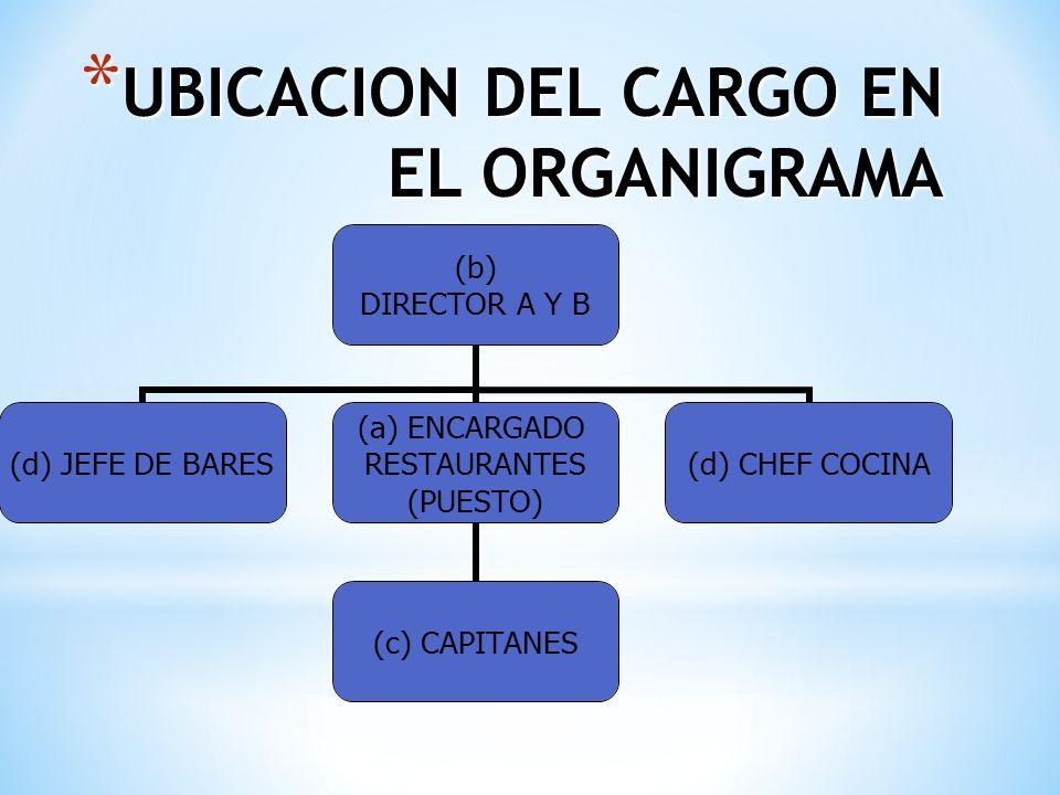 UBICACION DEL CARGO EN EL ORGANIGRAMA