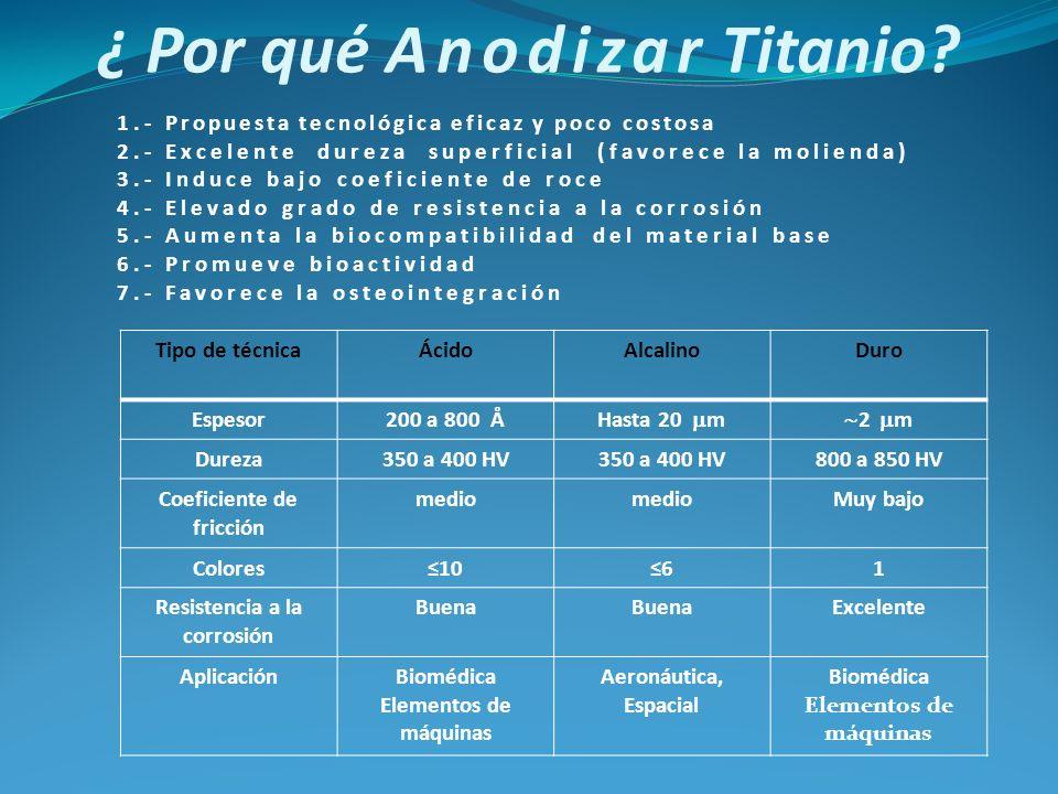 ¿ Por qué Anodizar Titanio
