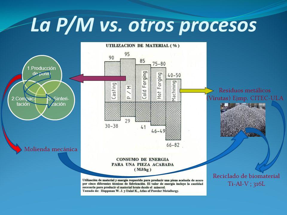 La P/M vs. otros procesos