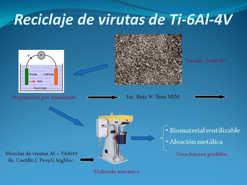 Reciclaje de virutas de Ti-6Al-4V