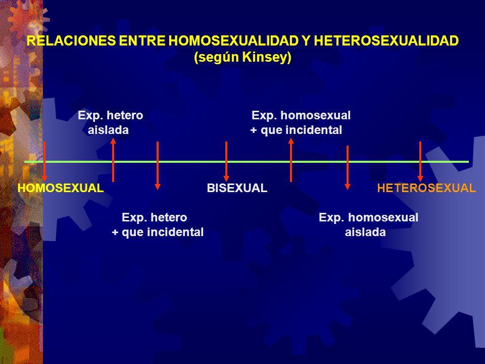 RELACIONES ENTRE HOMOSEXUALIDAD Y HETEROSEXUALIDAD