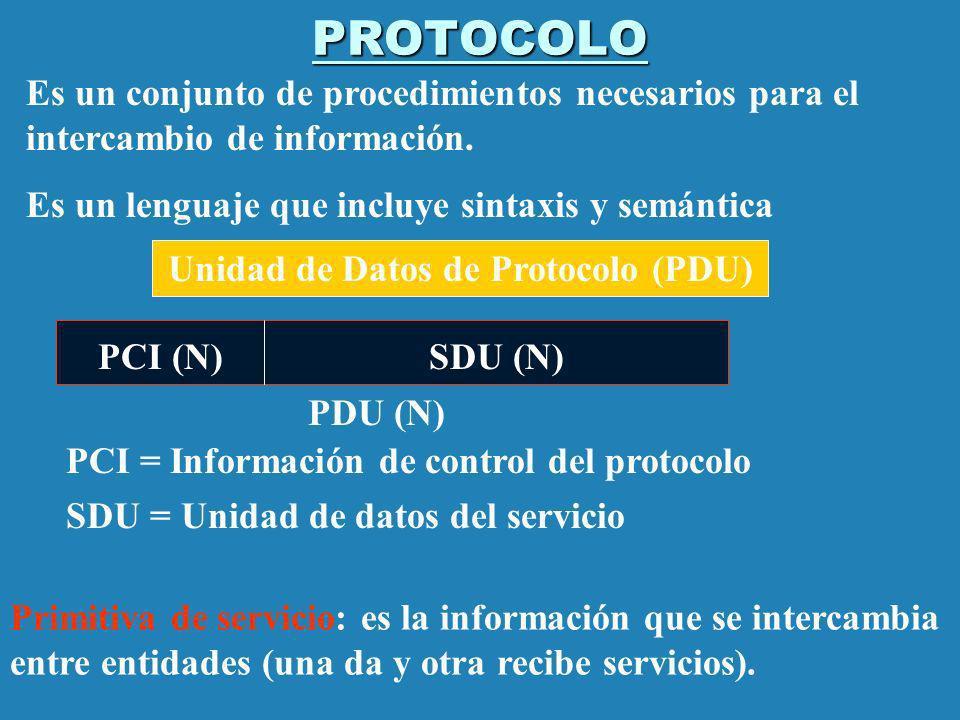 Unidad de Datos de Protocolo (PDU)
