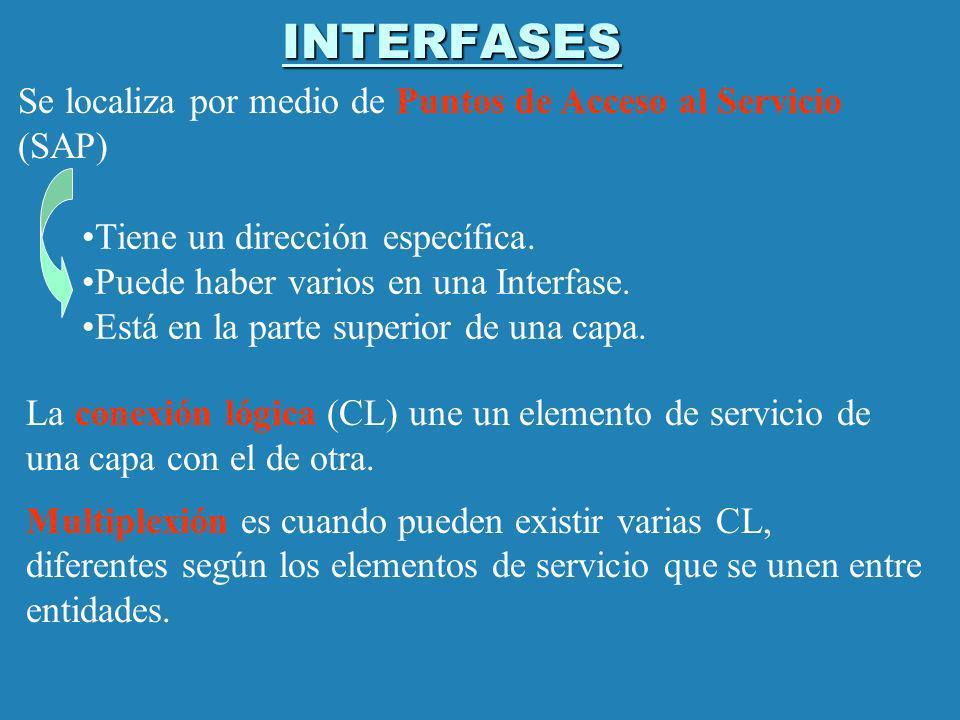 INTERFASES Se localiza por medio de Puntos de Acceso al Servicio (SAP)