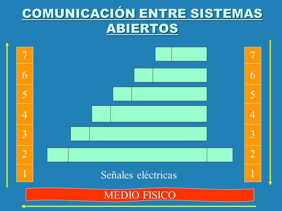 COMUNICACIÓN ENTRE SISTEMAS ABIERTOS