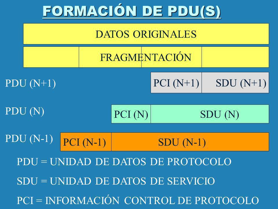 FORMACIÓN DE PDU(S) DATOS ORIGINALES FRAGMENTACIÓN PCI (N+1) SDU (N+1)