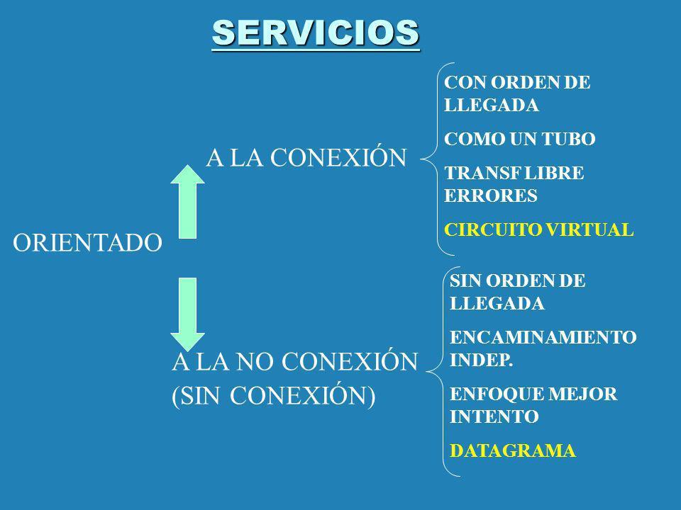 SERVICIOS A LA CONEXIÓN ORIENTADO A LA NO CONEXIÓN (SIN CONEXIÓN)