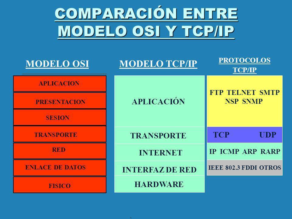 COMPARACIÓN ENTRE MODELO OSI Y TCP/IP