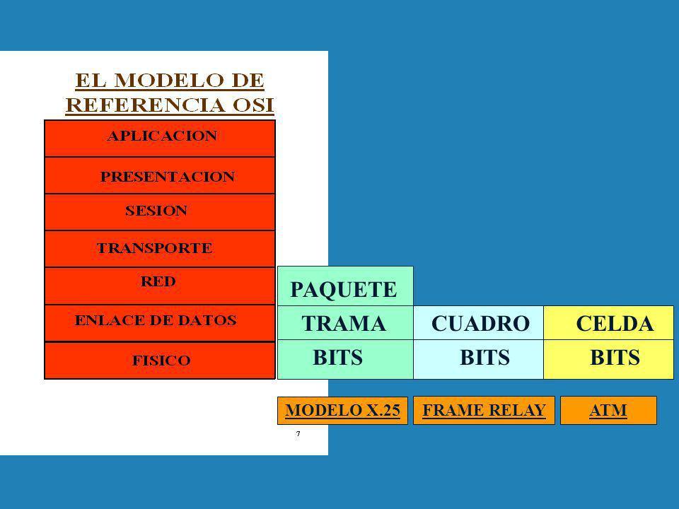 PAQUETE TRAMA CUADRO CELDA BITS BITS BITS MODELO X.25 FRAME RELAY ATM