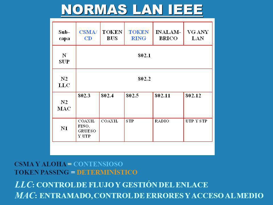 NORMAS LAN IEEE CSMA Y ALOHA = CONTENSIOSO TOKEN PASSING = DETERMINÍSTICO.