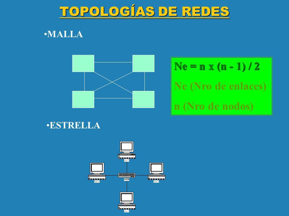 TOPOLOGÍAS DE REDES Ne = n x (n - 1) / 2 Ne (Nro de enlaces)