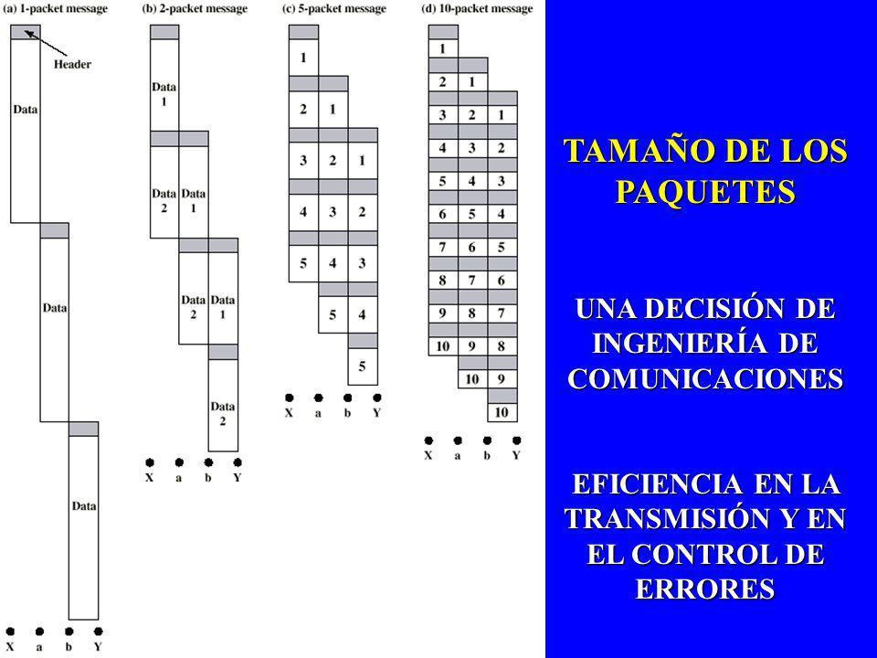 TAMAÑO DE LOS PAQUETES UNA DECISIÓN DE INGENIERÍA DE COMUNICACIONES