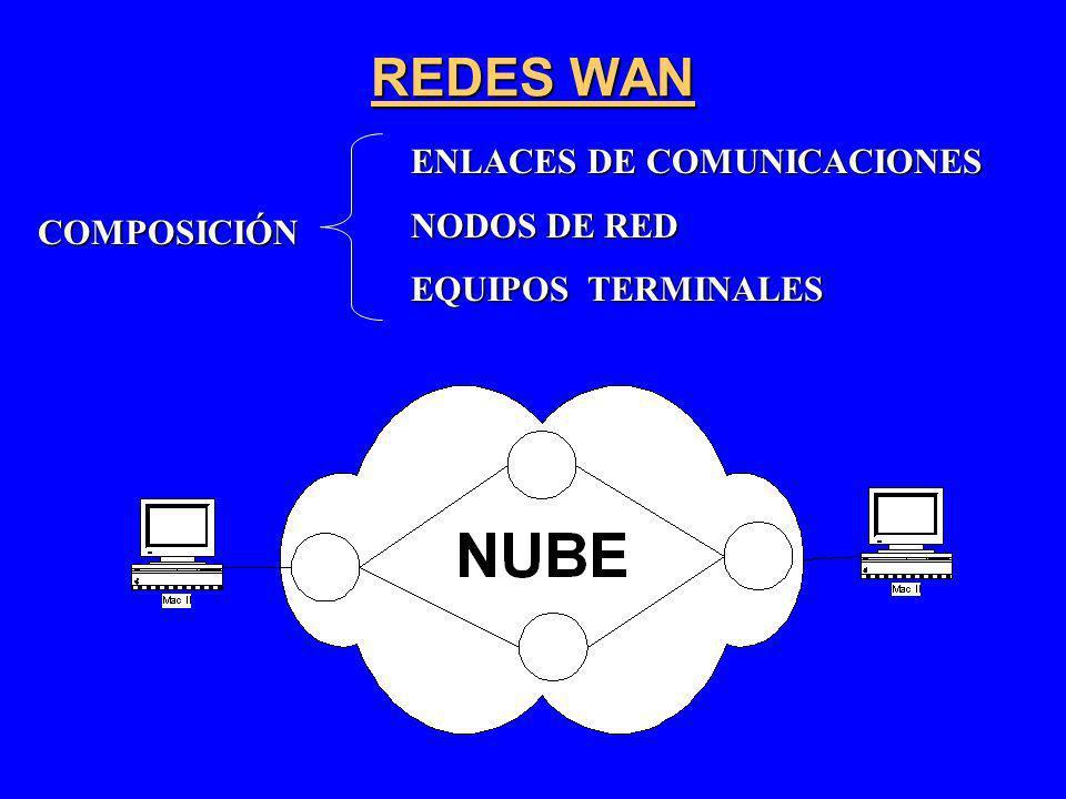 REDES WAN ENLACES DE COMUNICACIONES NODOS DE RED EQUIPOS TERMINALES