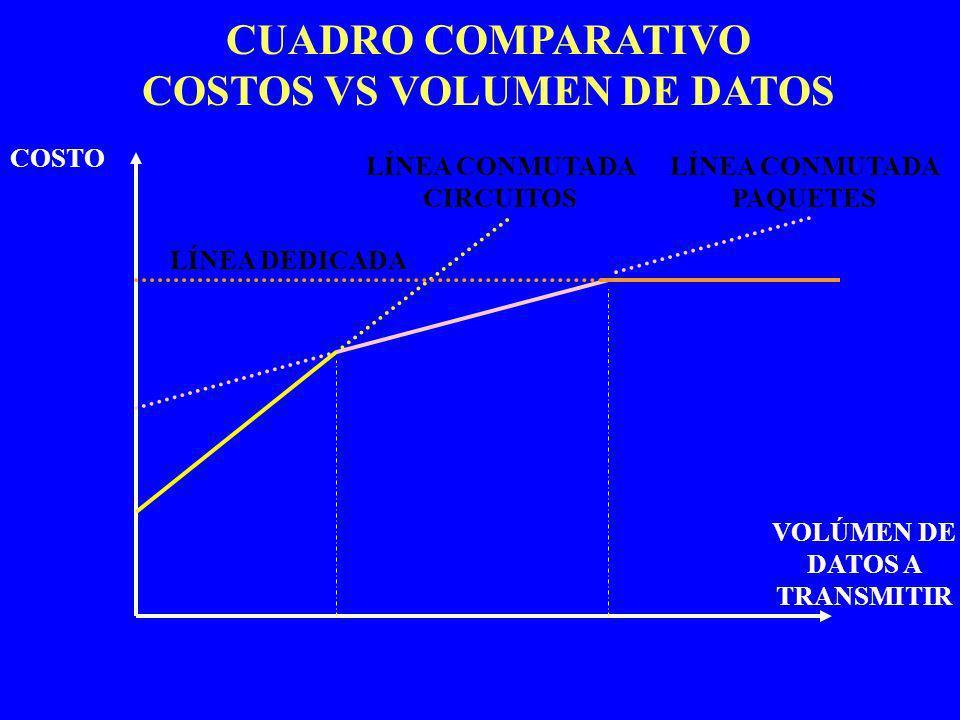 CUADRO COMPARATIVO COSTOS VS VOLUMEN DE DATOS