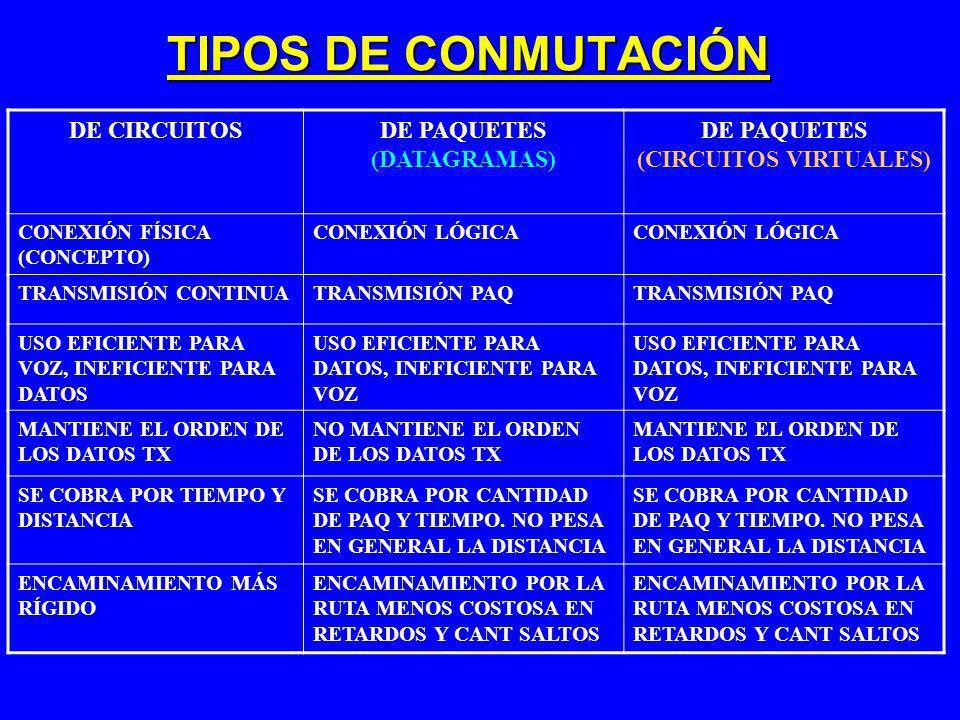 DE PAQUETES (DATAGRAMAS) DE PAQUETES (CIRCUITOS VIRTUALES)