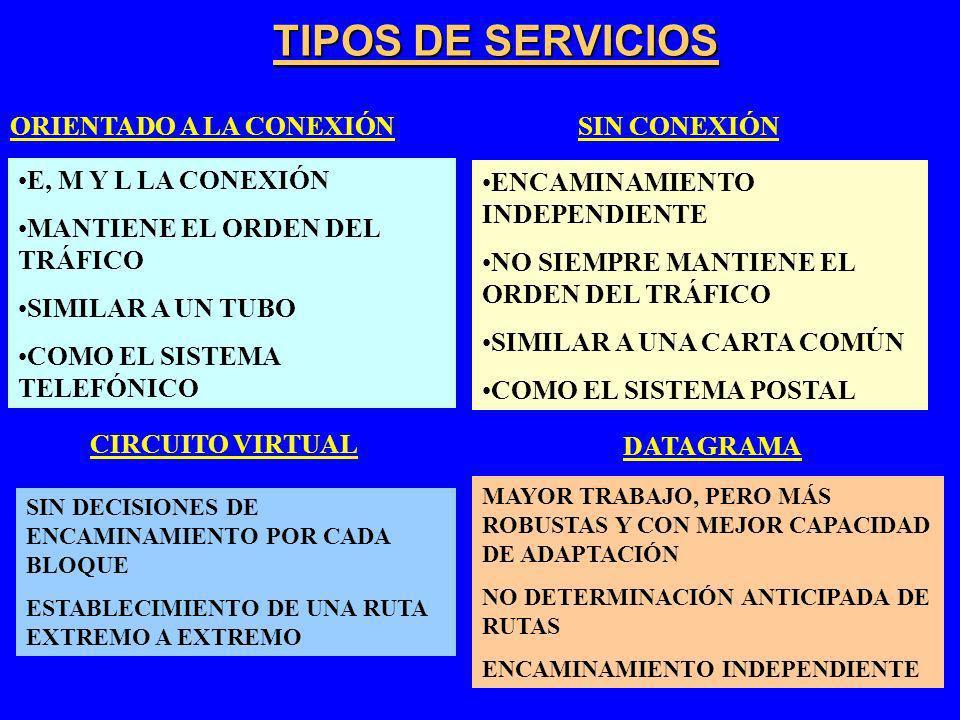 TIPOS DE SERVICIOS ORIENTADO A LA CONEXIÓN SIN CONEXIÓN