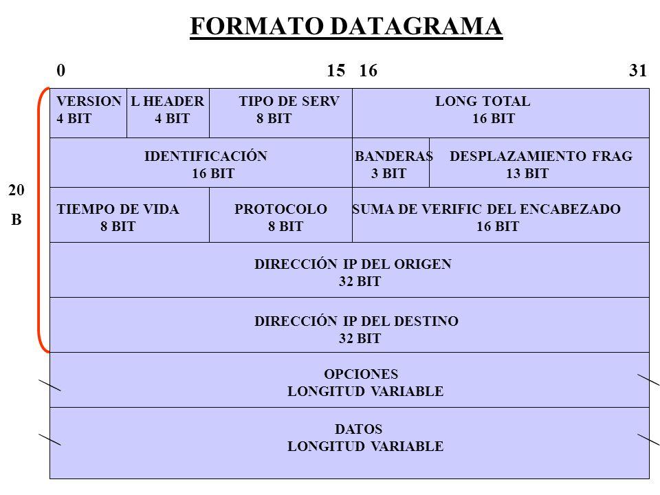 FORMATO DATAGRAMA 0 15 16 31.