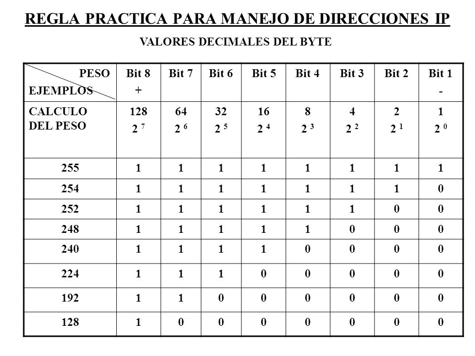 REGLA PRACTICA PARA MANEJO DE DIRECCIONES IP