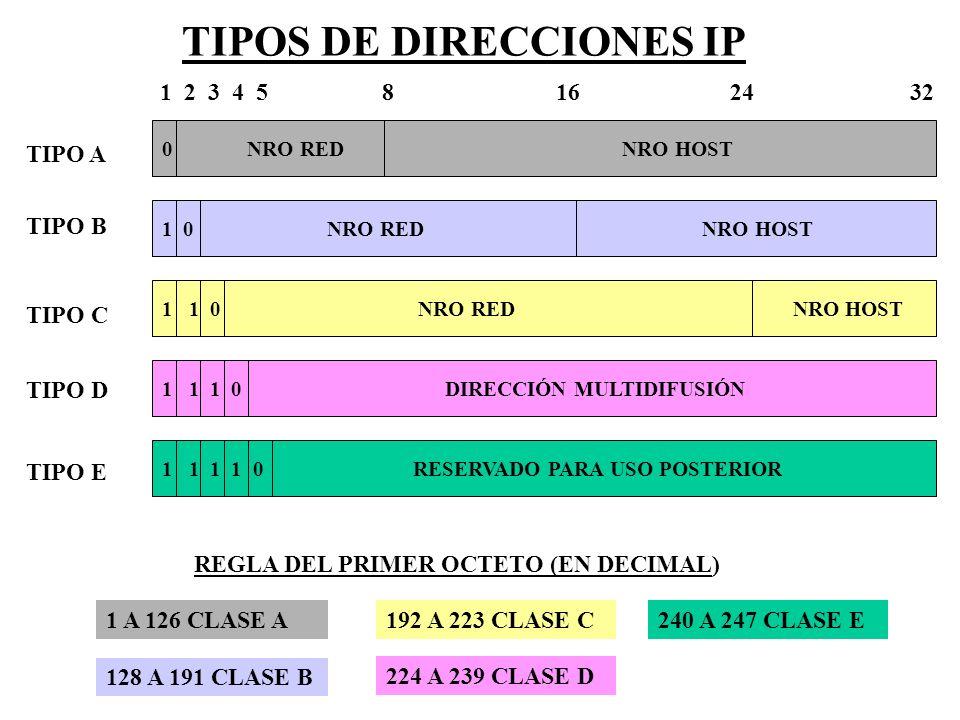 TIPOS DE DIRECCIONES IP
