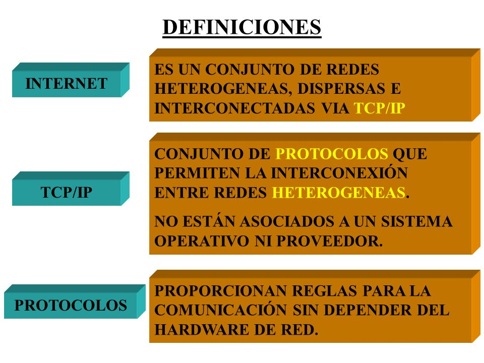 DEFINICIONES ES UN CONJUNTO DE REDES HETEROGENEAS, DISPERSAS E INTERCONECTADAS VIA TCP/IP. INTERNET.