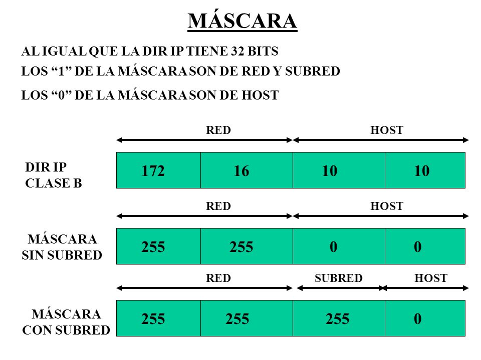 MÁSCARA AL IGUAL QUE LA DIR IP TIENE 32 BITS. LOS 1 DE LA MÁSCARA SON DE RED Y SUBRED. LOS 0 DE LA MÁSCARA SON DE HOST.