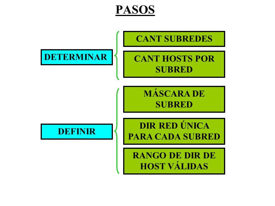 DIR RED ÚNICA PARA CADA SUBRED RANGO DE DIR DE HOST VÁLIDAS