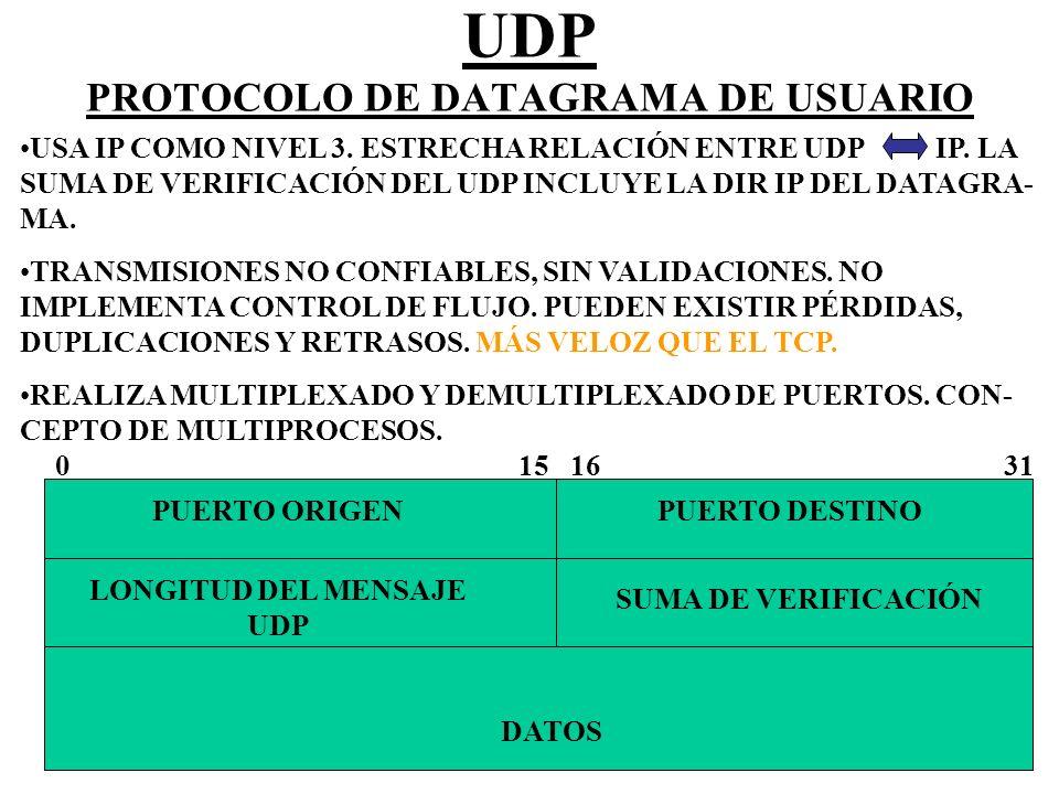 UDP PROTOCOLO DE DATAGRAMA DE USUARIO