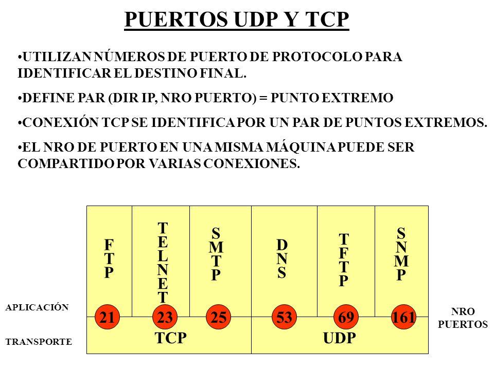 PUERTOS UDP Y TCP TELNET SMTP SNMP TFTP FTP DNS 21 23 25 53 69 161 TCP