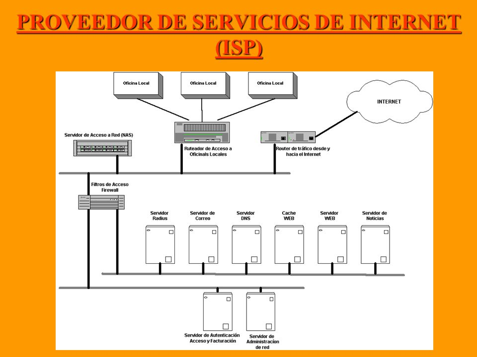 PROVEEDOR DE SERVICIOS DE INTERNET (ISP)