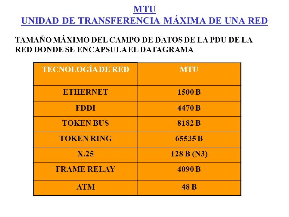 MTU UNIDAD DE TRANSFERENCIA MÁXIMA DE UNA RED