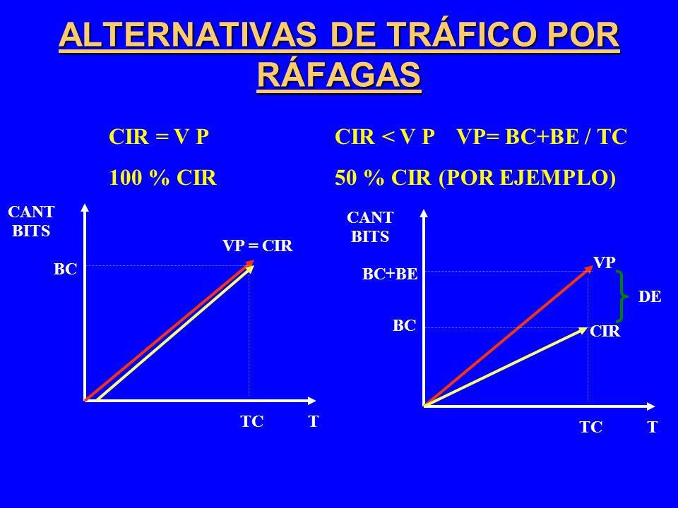 ALTERNATIVAS DE TRÁFICO POR RÁFAGAS