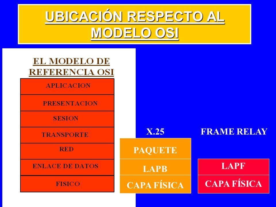 UBICACIÓN RESPECTO AL MODELO OSI