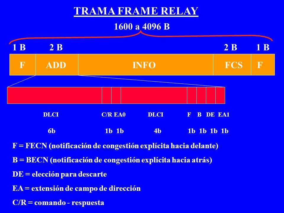 TRAMA FRAME RELAY 1600 a 4096 B 1 B 2 B 2 B 1 B F ADD INFO FCS F