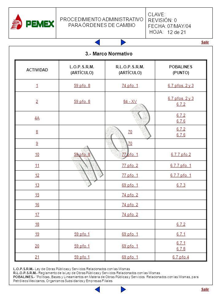 12 de 21 3.- Marco Normativo ACTIVIDAD L.O.P.S.R.M. (ARTÍCULO)
