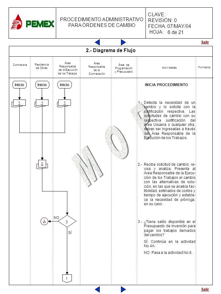 6 de 21 2.- Diagrama de Flujo INICIA PROCEDIMIENTO