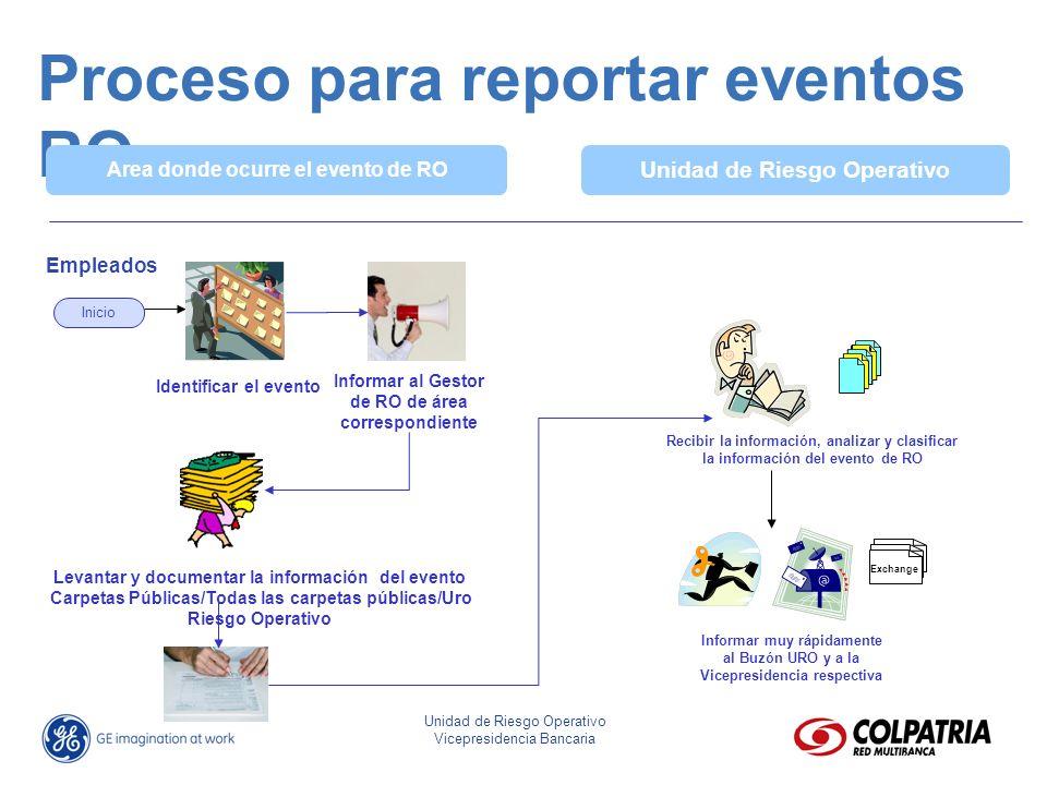 Proceso para reportar eventos RO