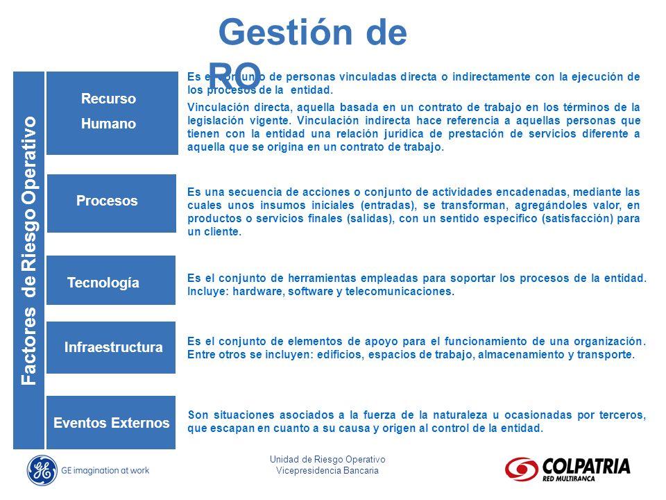 Gestión de RO Factores de Riesgo Operativo Recurso Humano Procesos