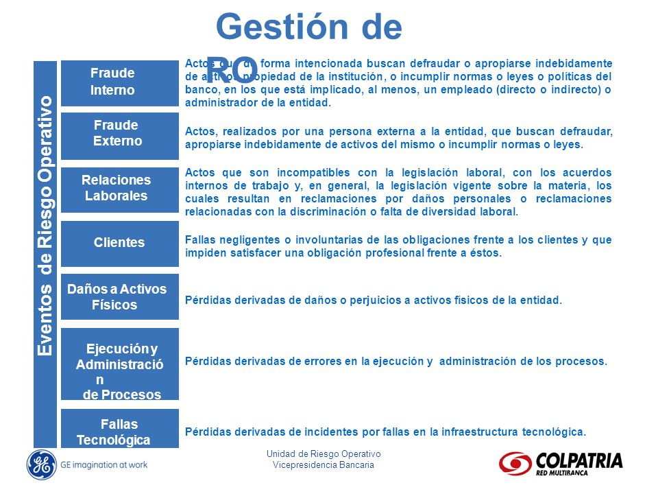 Gestión de RO Eventos de Riesgo Operativo Fraude Interno Fraude