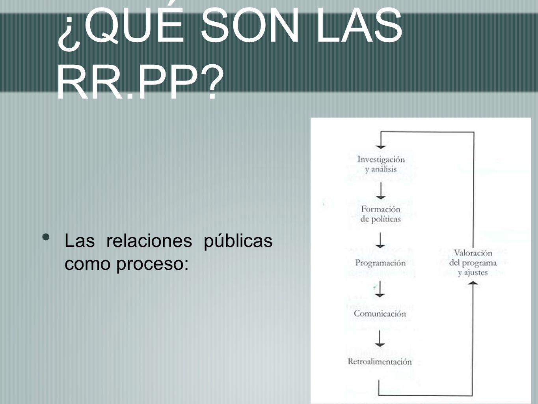 ¿QUÉ SON LAS RR.PP Las relaciones públicas como proceso: