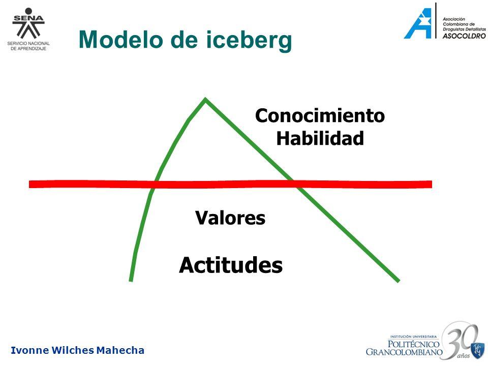 Modelo de iceberg Conocimiento Habilidad Valores Actitudes